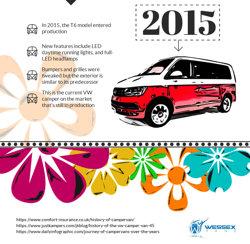 History of VW Campervans - 2015