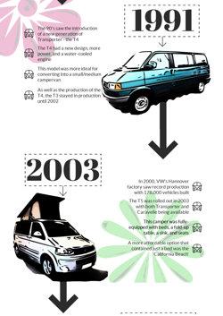 History of VW Campervans - 2003