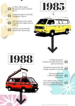 History of VW Campervans - 1988