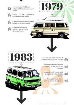 History of VW Campervans - 1983