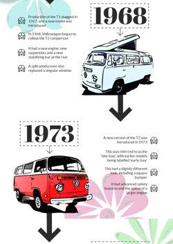 History of VW Campervans - 1973