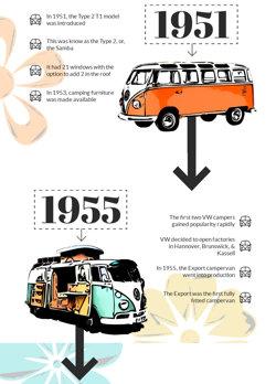 History of VW Campervans - 1955